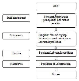 sdl-penelitian
