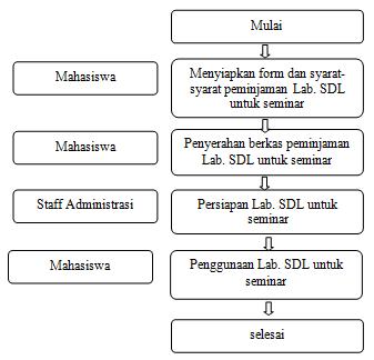 sdl-seminar